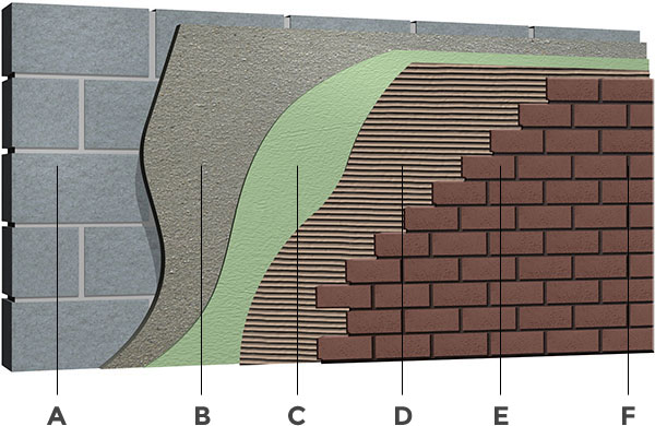 Thin adhered brick installation diagram